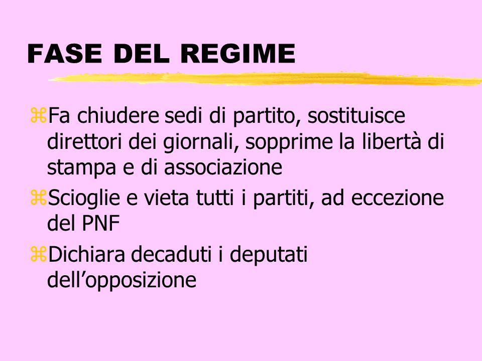 FASE DEL REGIMEFa chiudere sedi di partito, sostituisce direttori dei giornali, sopprime la libertà di stampa e di associazione.