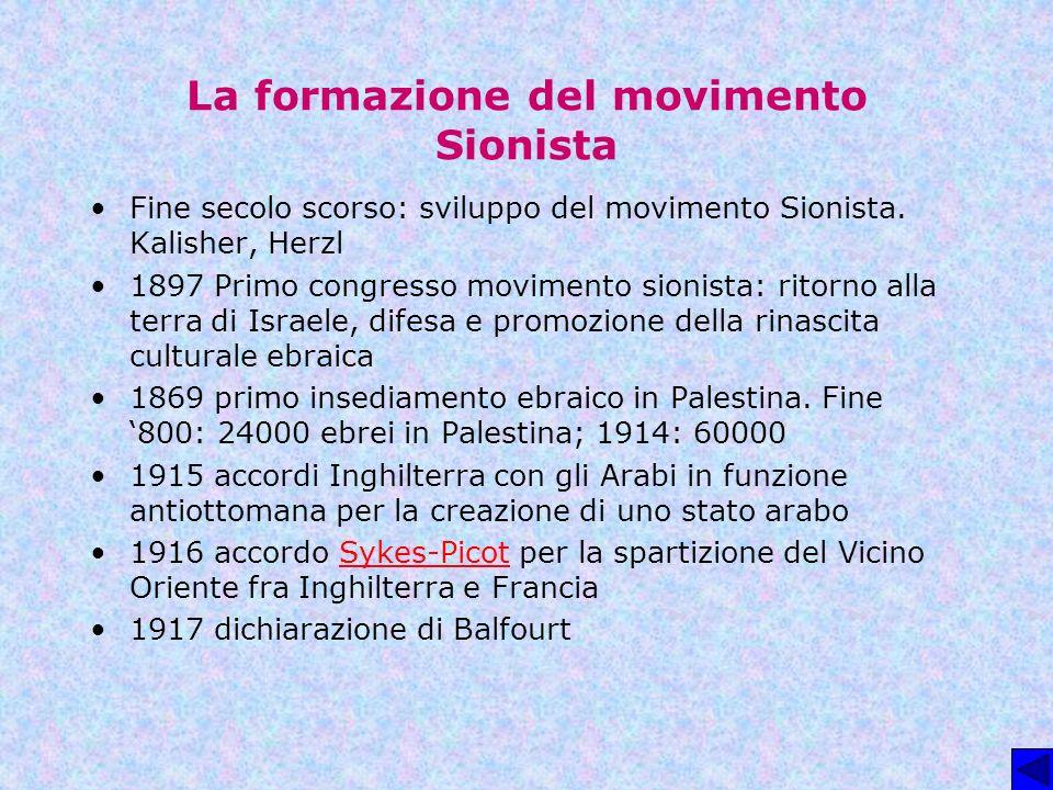La formazione del movimento Sionista