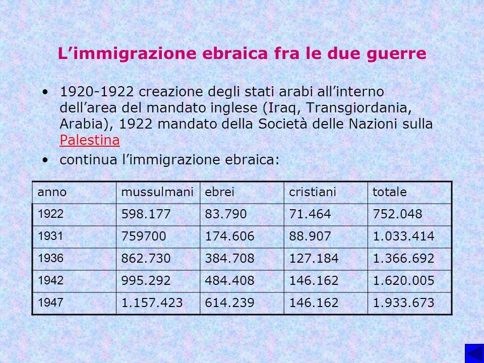 L'immigrazione ebraica fra le due guerre