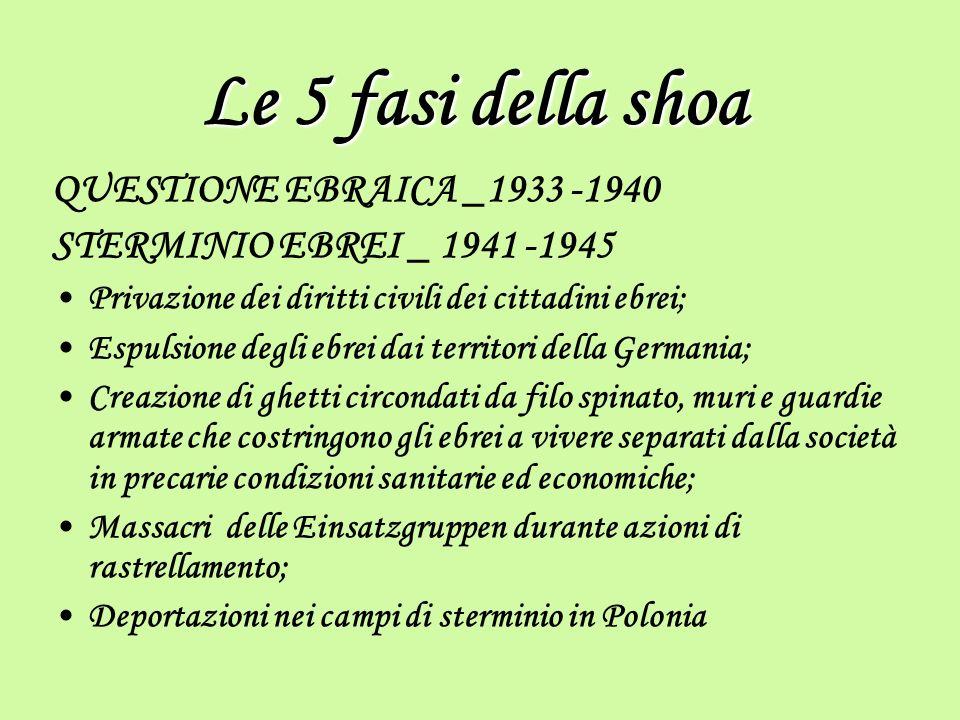 Le 5 fasi della shoa QUESTIONE EBRAICA _1933 -1940