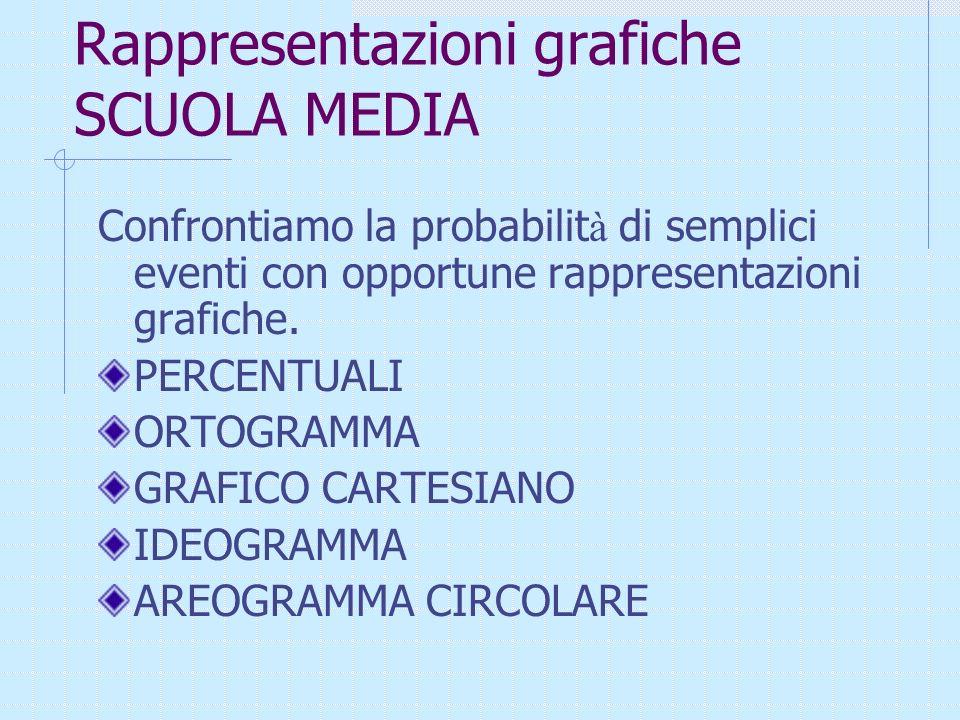 Rappresentazioni grafiche SCUOLA MEDIA