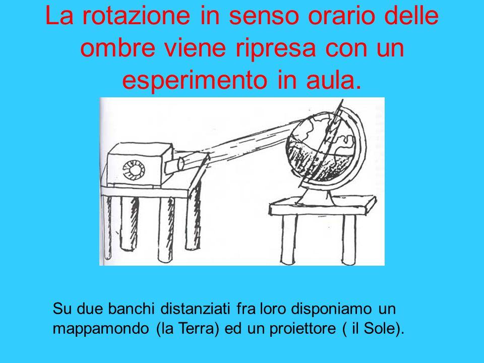 La rotazione in senso orario delle ombre viene ripresa con un esperimento in aula.