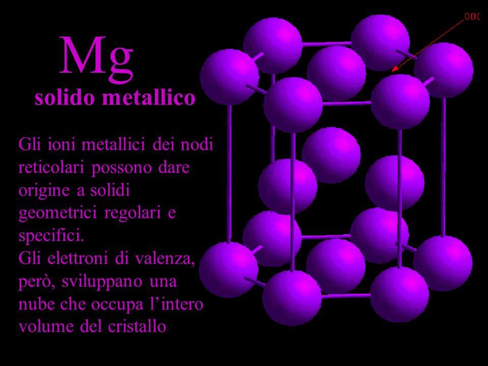 Mg solido metallico. Gli ioni metallici dei nodi reticolari possono dare origine a solidi geometrici regolari e specifici.