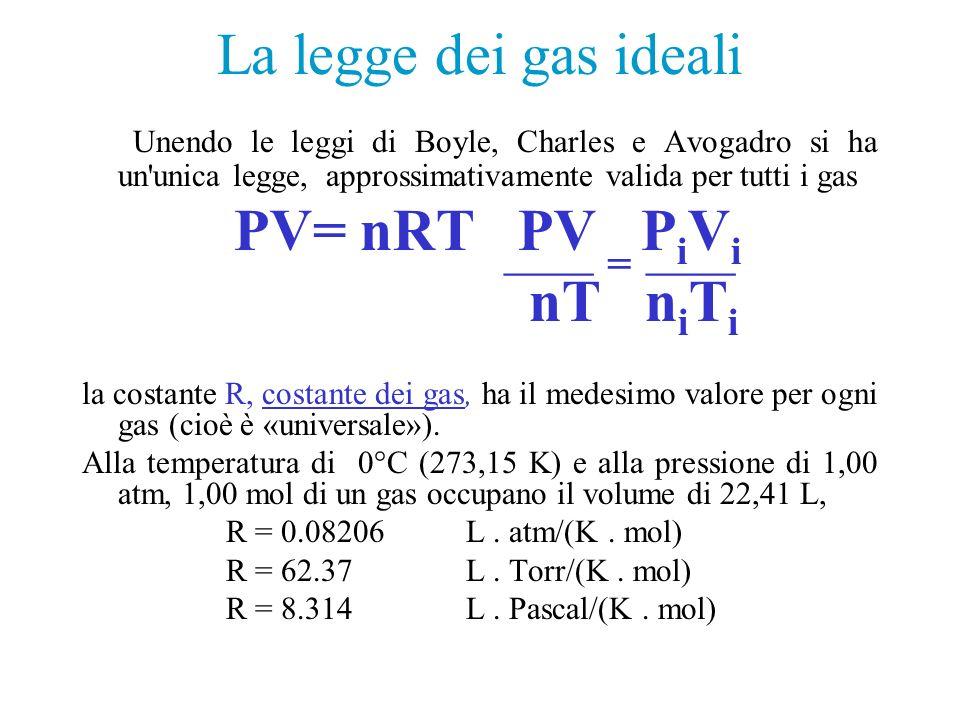 La legge dei gas ideali nT niTi ___ = ___