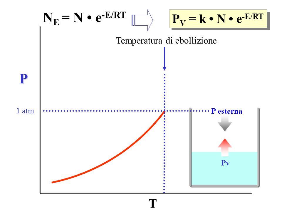 Temperatura di ebollizione