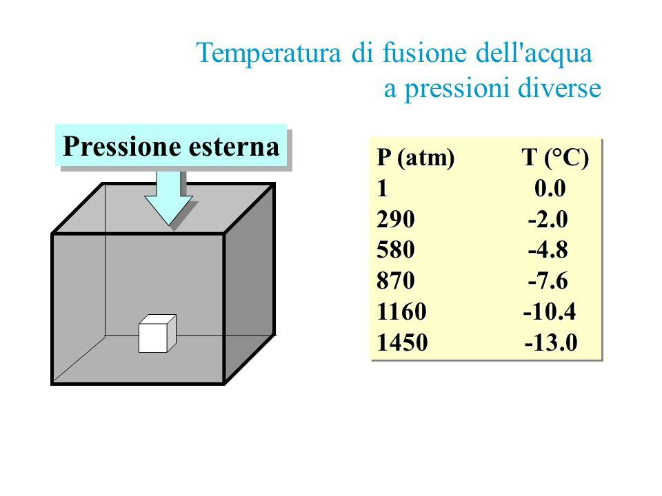 Temperatura di fusione dell acqua a pressioni diverse