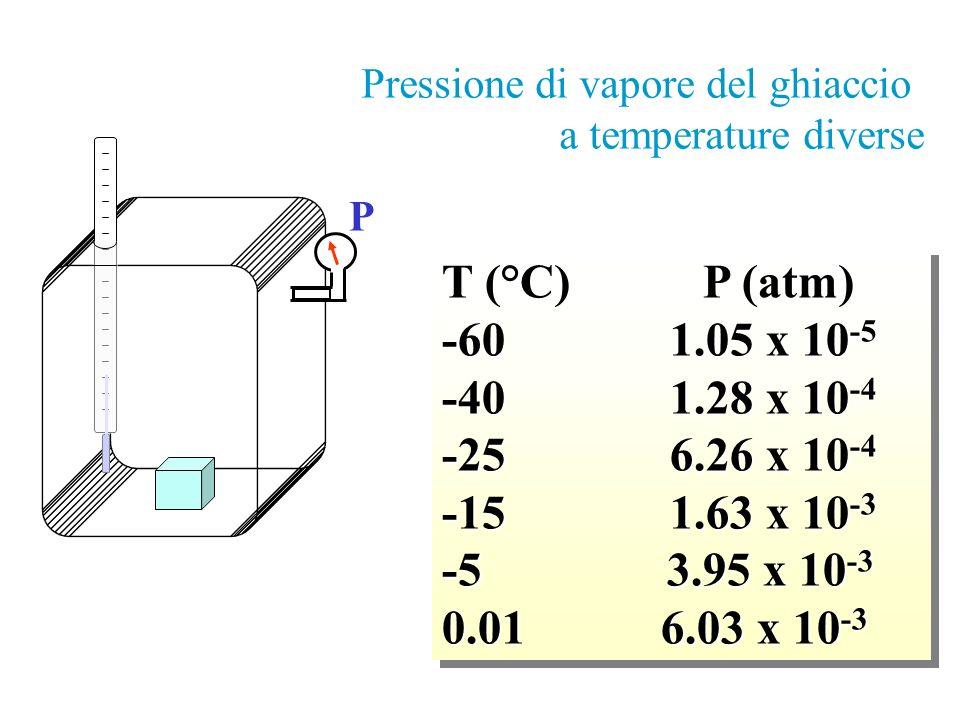 T (°C) P (atm) -60 1.05 x 10-5 -40 1.28 x 10-4 -25 6.26 x 10-4
