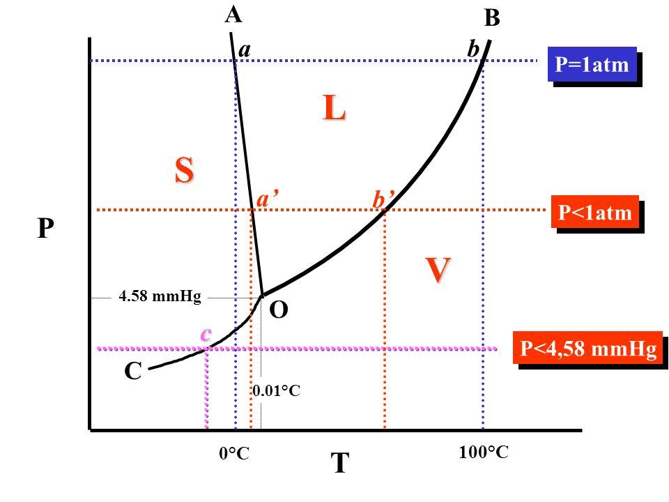 L S V P T A B a b a' b' O c C P=1atm P<1atm P<4,58 mmHg 0°C