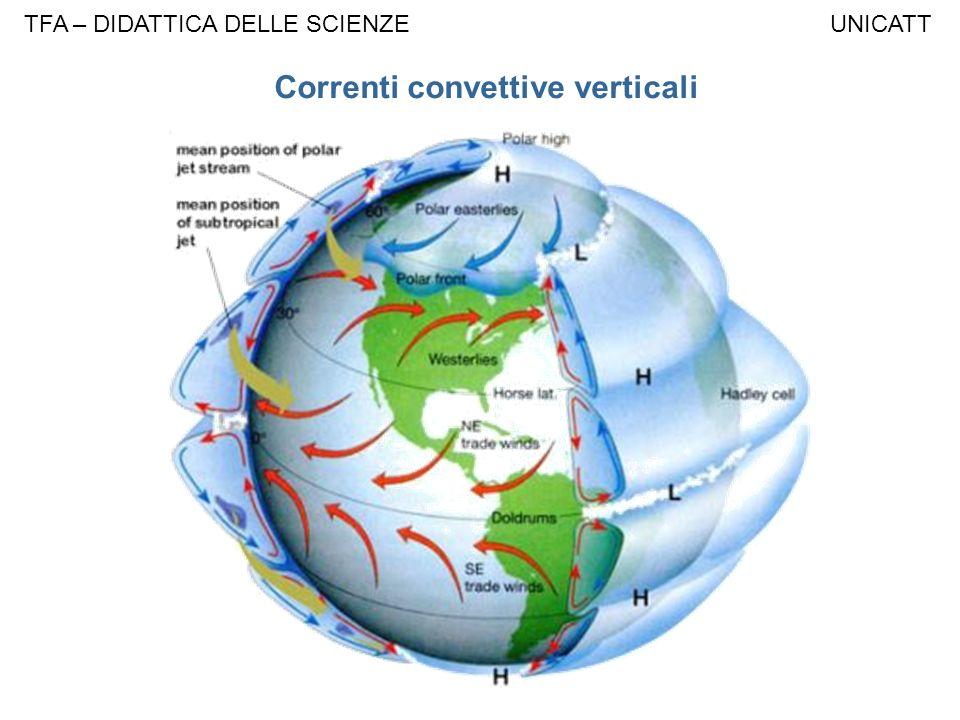 Correnti convettive verticali