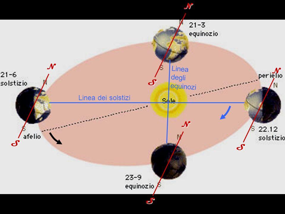 N S N S Linea degli equinozi N S Linea dei solstizi N S