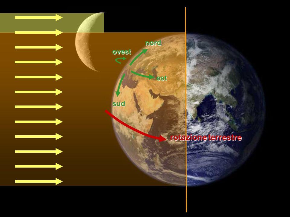 nord ovest est sud rotazione terrestre