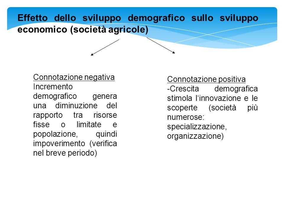 Effetto dello sviluppo demografico sullo sviluppo economico (società agricole)