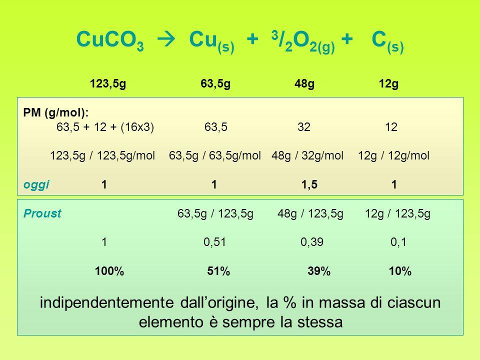 CuCO3  Cu(s) + 3/2O2(g) + C(s)