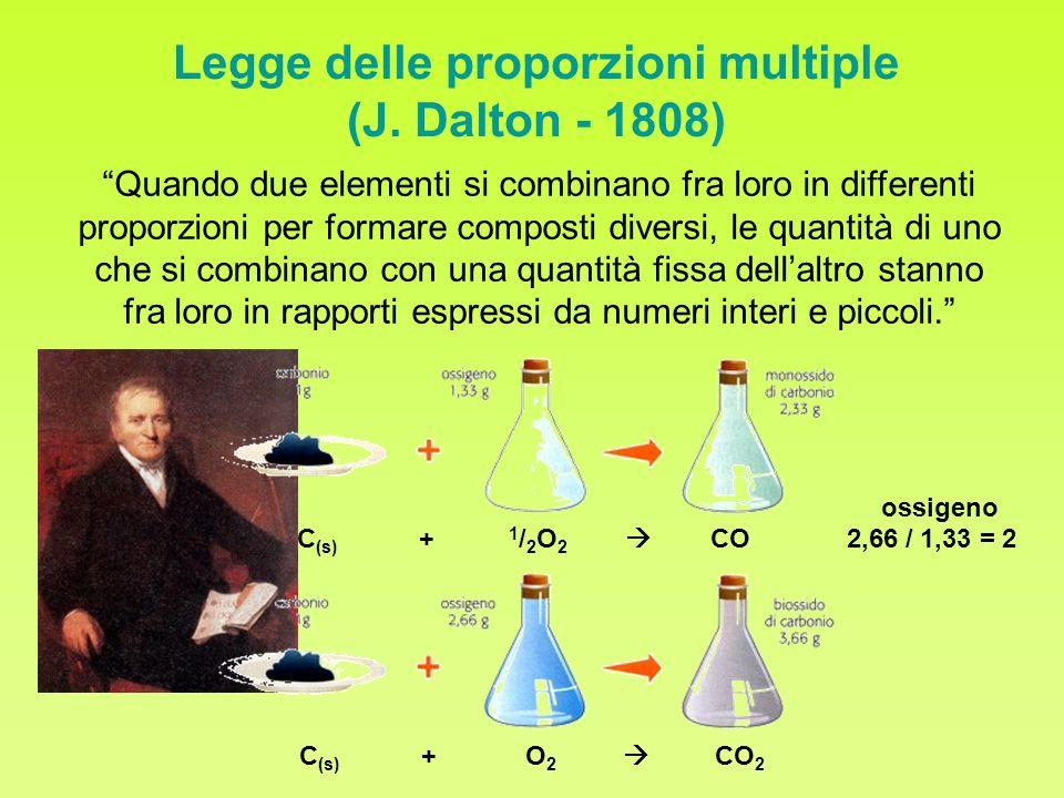 Legge delle proporzioni multiple (J. Dalton - 1808)