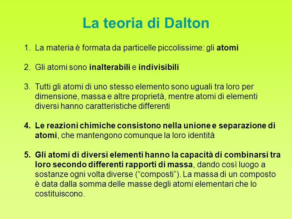 La teoria di Dalton La materia è formata da particelle piccolissime: gli atomi. Gli atomi sono inalterabili e indivisibili.
