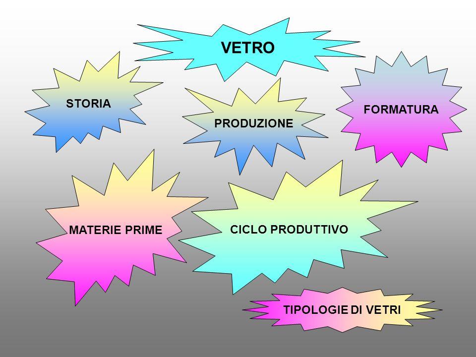 VETRO STORIA FORMATURA PRODUZIONE MATERIE PRIME CICLO PRODUTTIVO