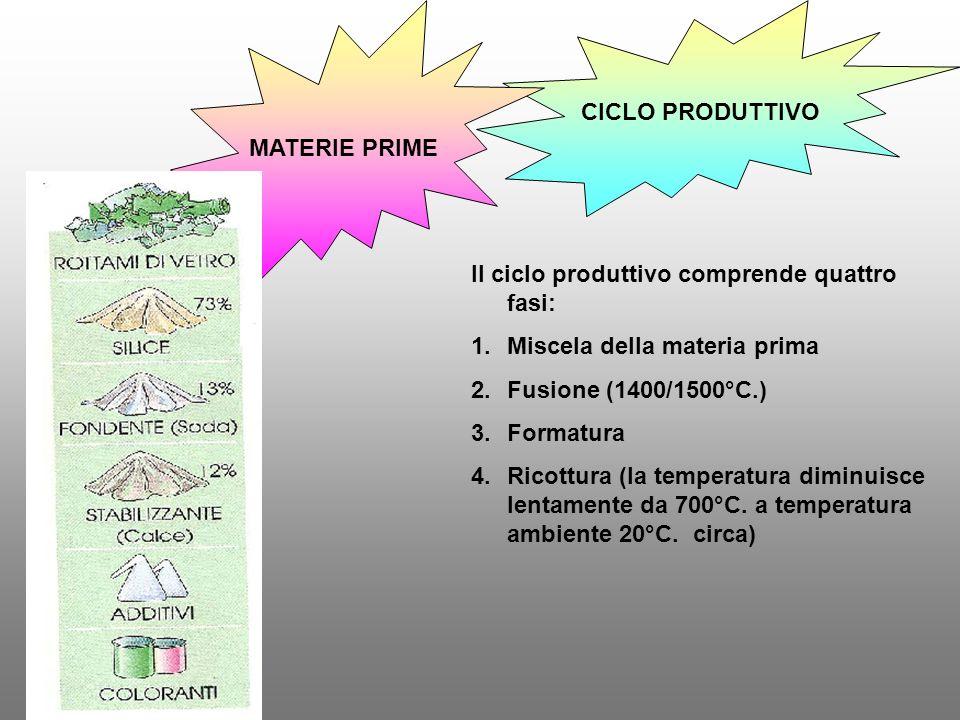 MATERIE PRIME CICLO PRODUTTIVO. Il ciclo produttivo comprende quattro fasi: Miscela della materia prima.