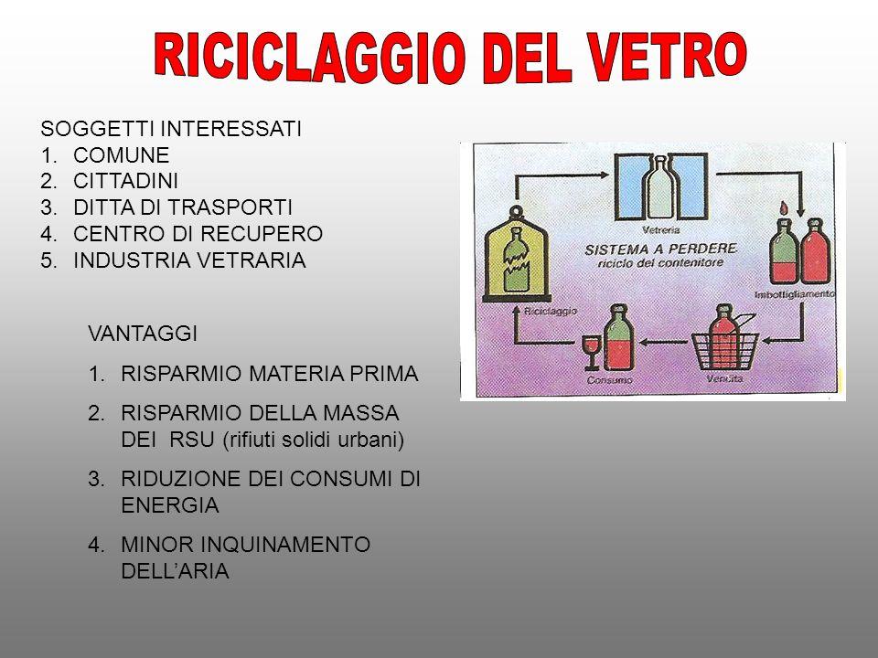 RICICLAGGIO DEL VETRO SOGGETTI INTERESSATI COMUNE CITTADINI
