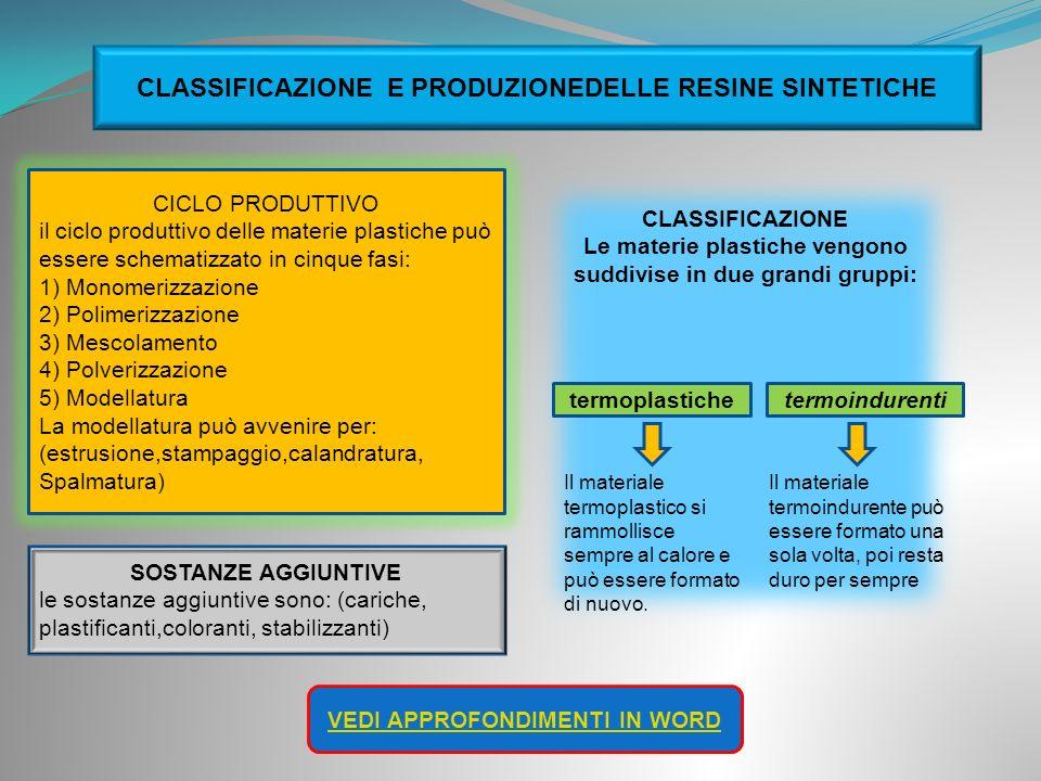 CLASSIFICAZIONE E PRODUZIONEDELLE RESINE SINTETICHE