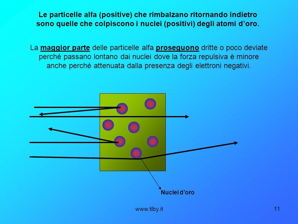 Le particelle alfa (positive) che rimbalzano ritornando indietro sono quelle che colpiscono i nuclei (positivi) degli atomi d'oro.