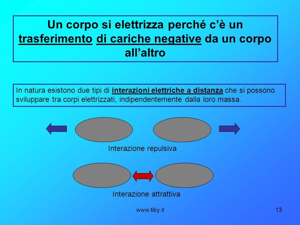 Un corpo si elettrizza perché c'è un trasferimento di cariche negative da un corpo all'altro