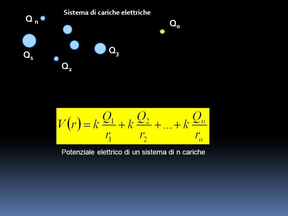 Q n Q0 Q3 Q1 Q2 Sistema di cariche elettriche