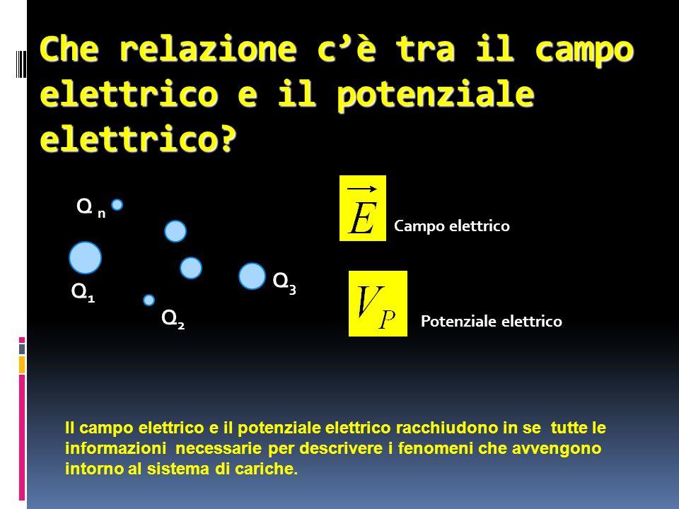 Che relazione c'è tra il campo elettrico e il potenziale elettrico