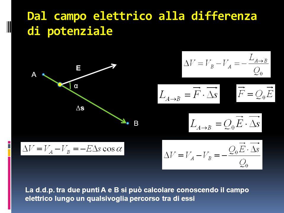 Dal campo elettrico alla differenza di potenziale