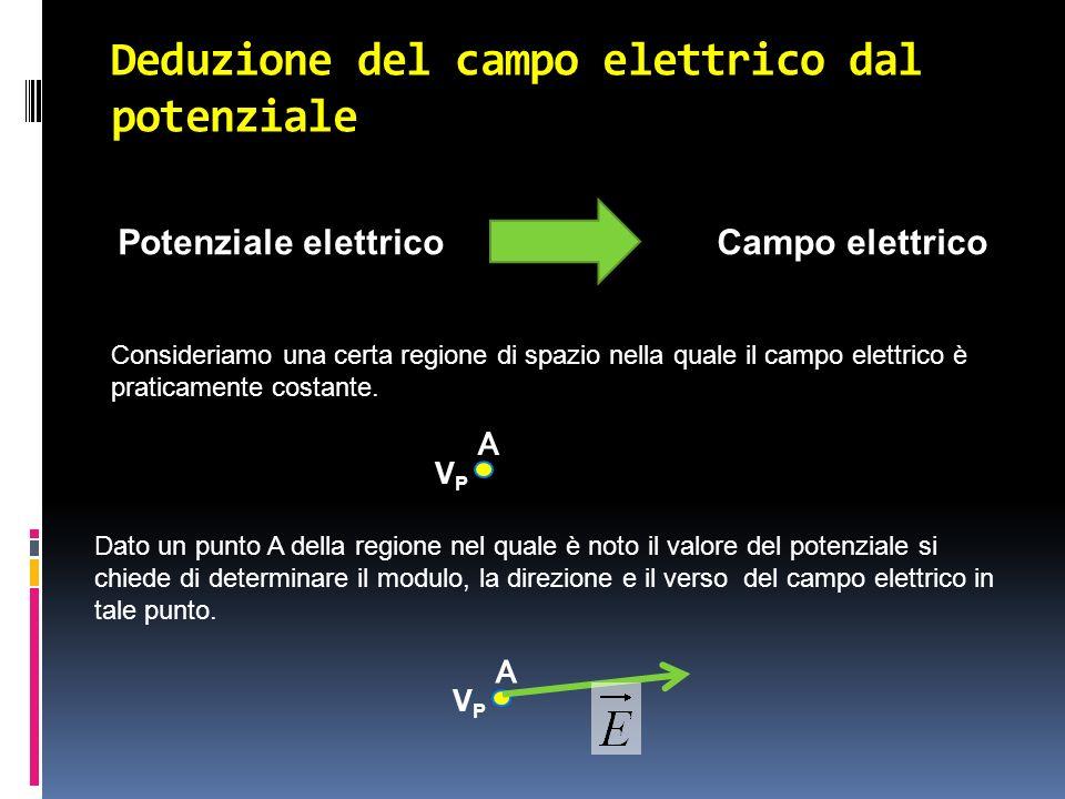 Deduzione del campo elettrico dal potenziale