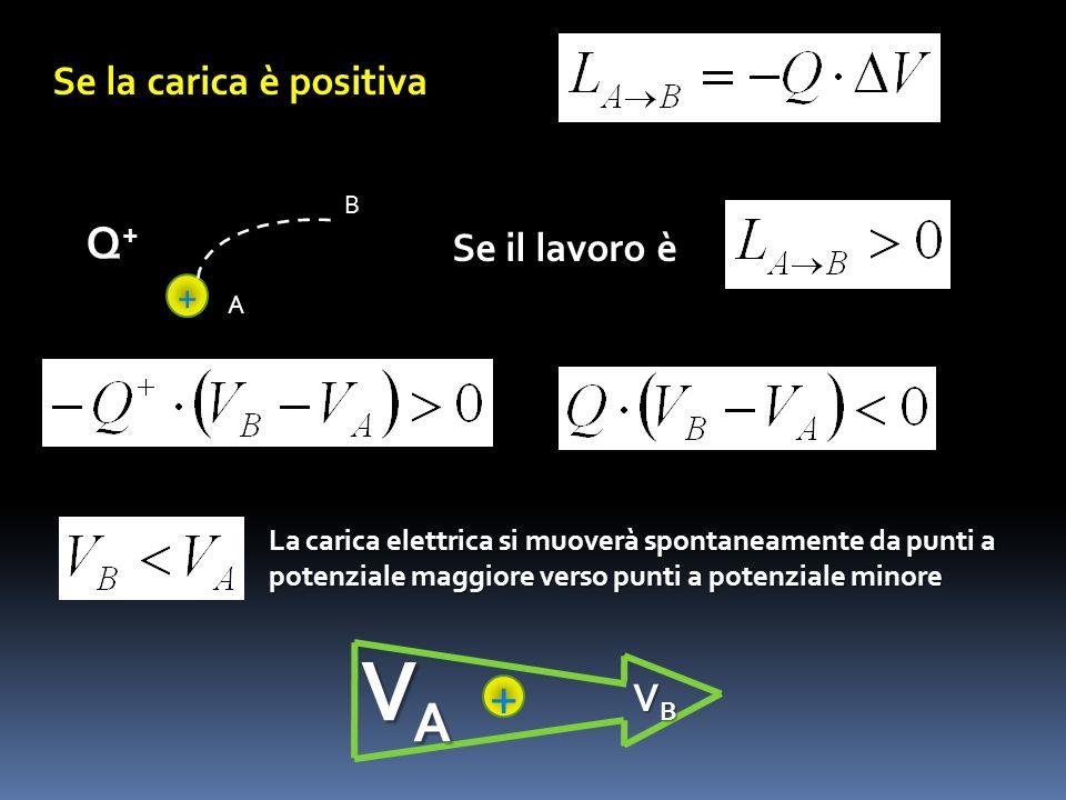 VA + Q+ Se la carica è positiva Se il lavoro è + VB