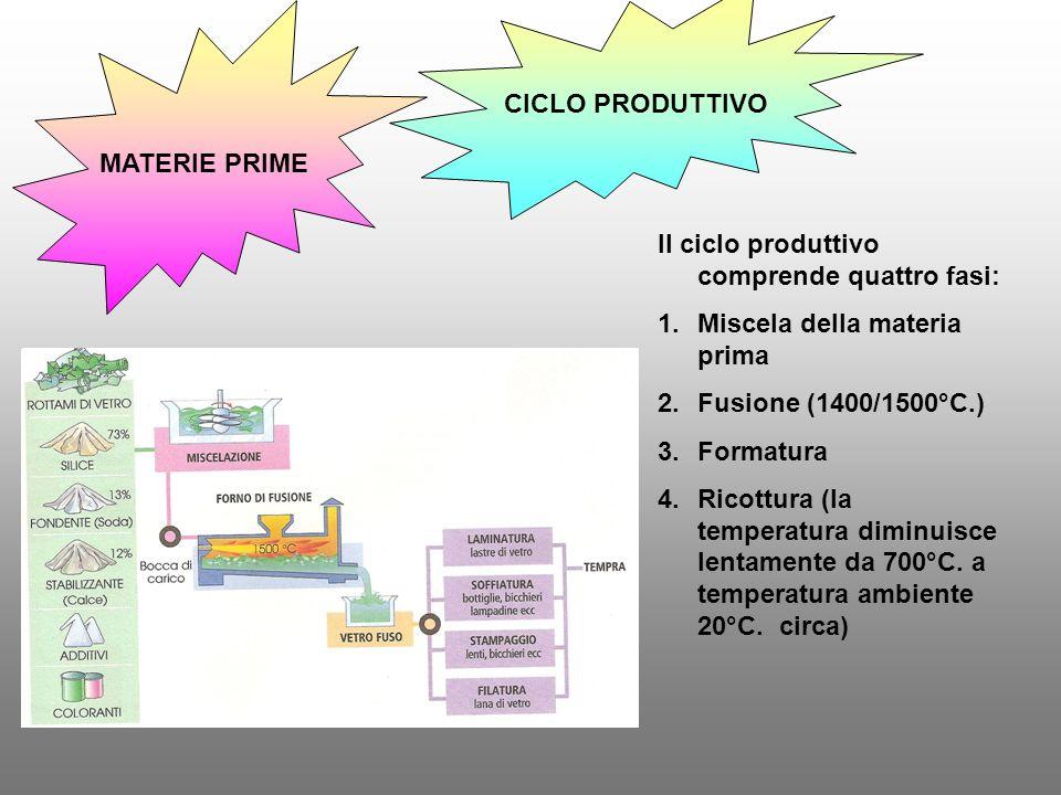 CICLO PRODUTTIVO MATERIE PRIME. Il ciclo produttivo comprende quattro fasi: Miscela della materia prima.
