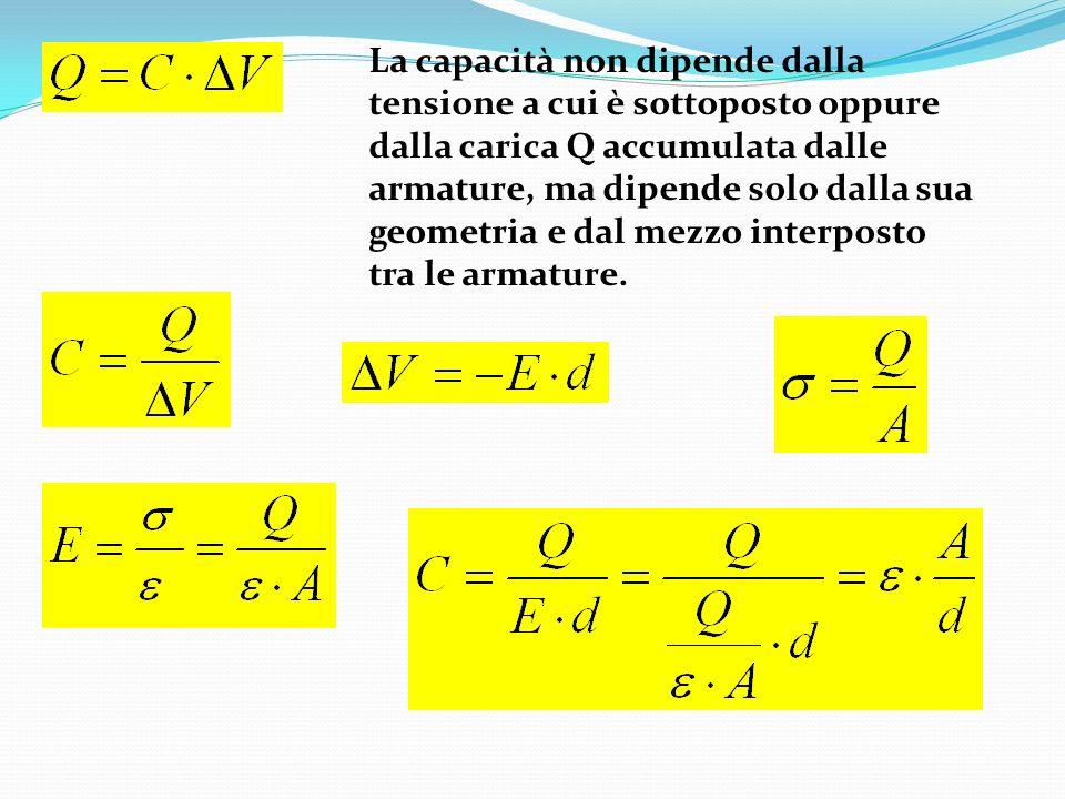 La capacità non dipende dalla tensione a cui è sottoposto oppure dalla carica Q accumulata dalle armature, ma dipende solo dalla sua geometria e dal mezzo interposto tra le armature.