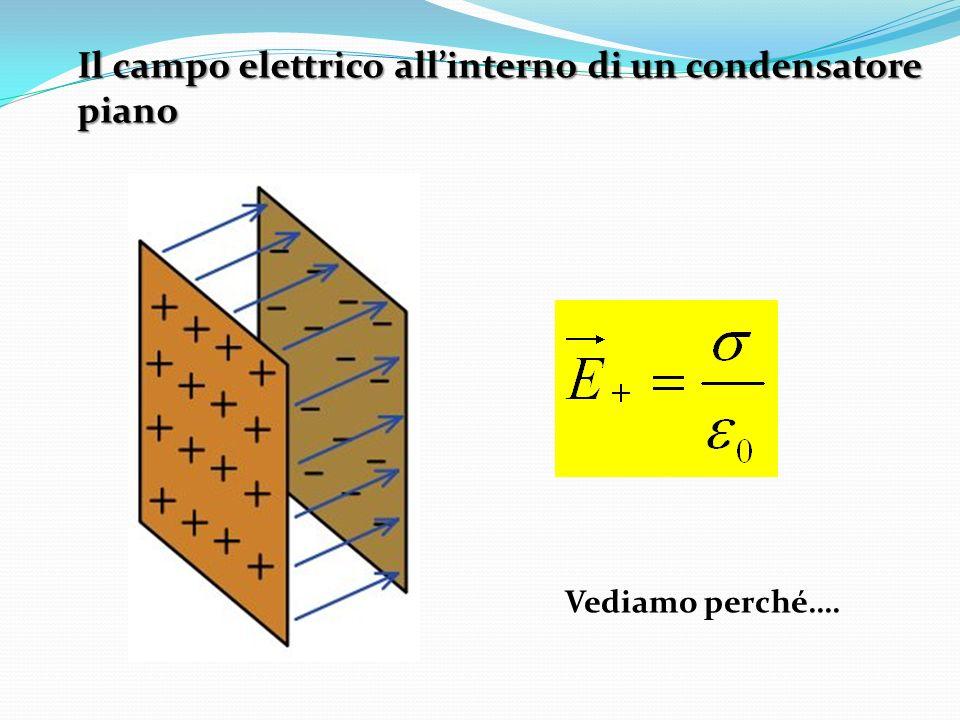 Il campo elettrico all'interno di un condensatore piano
