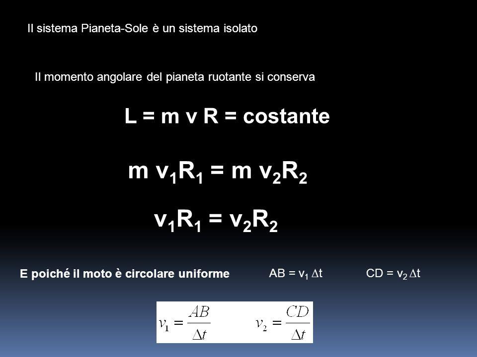 m v1R1 = m v2R2 v1R1 = v2R2 L = m v R = costante