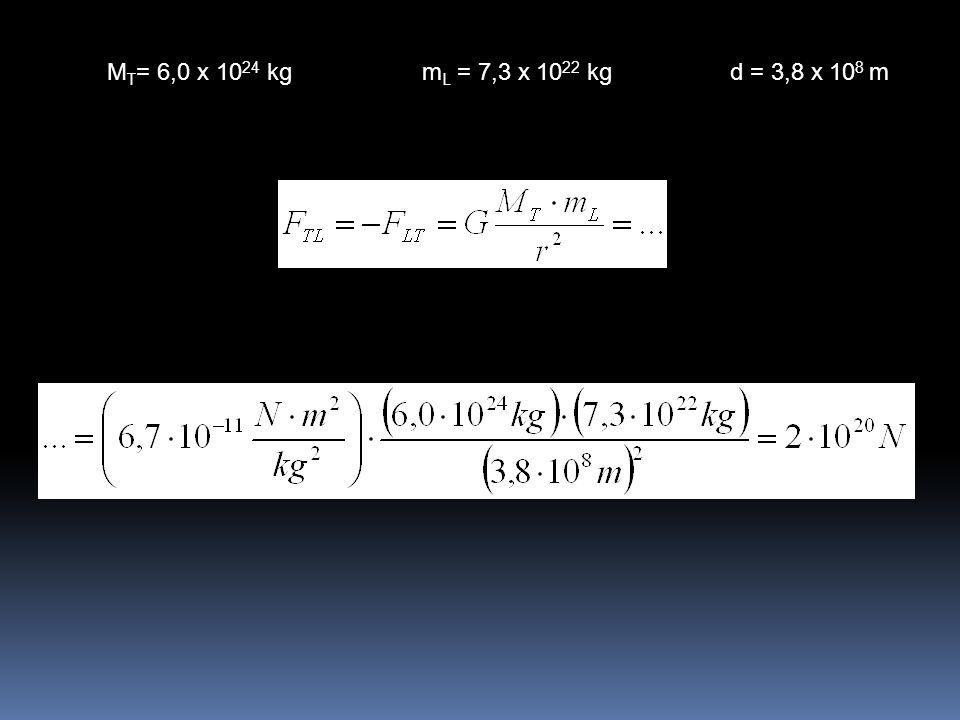 MT= 6,0 x 1024 kg mL = 7,3 x 1022 kg d = 3,8 x 108 m