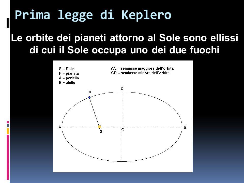 Prima legge di Keplero Le orbite dei pianeti attorno al Sole sono ellissi.