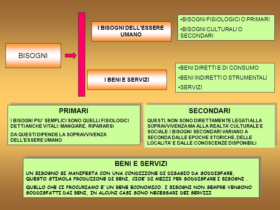 PRIMARI SECONDARI BENI E SERVIZI