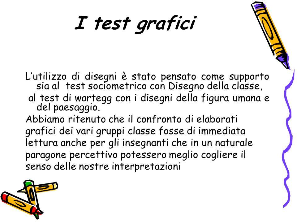 I test grafici L'utilizzo di disegni è stato pensato come supporto sia al test sociometrico con Disegno della classe,