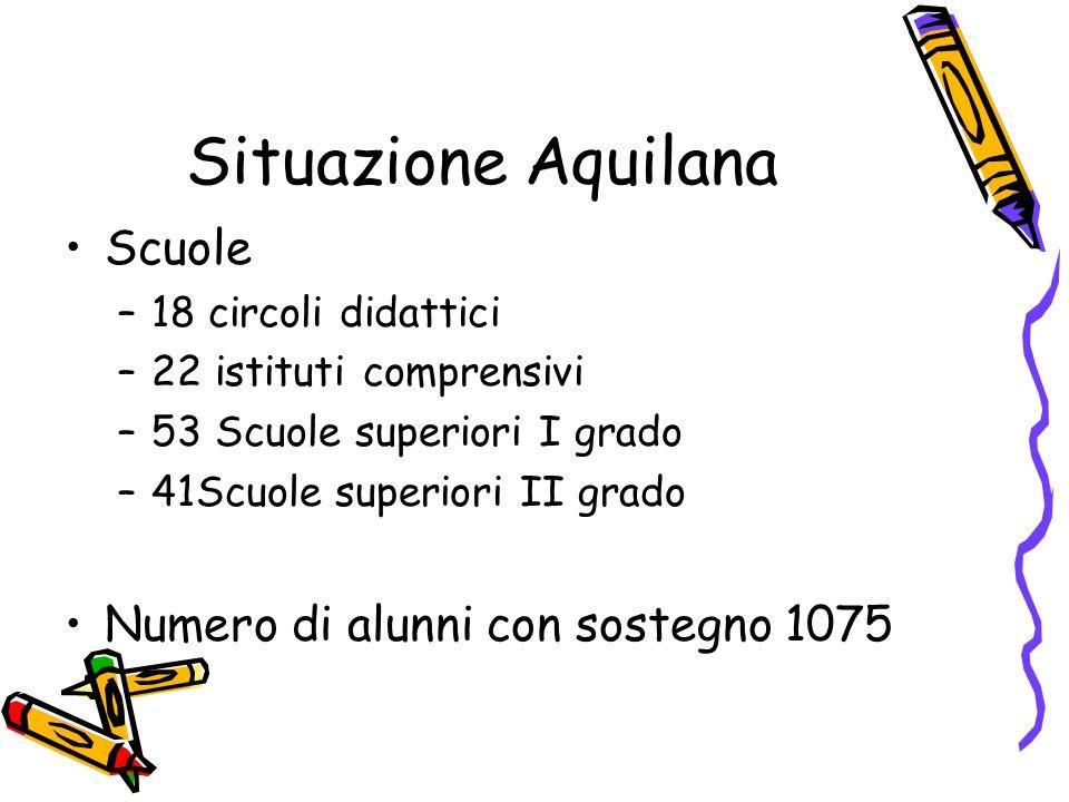 Situazione Aquilana Scuole Numero di alunni con sostegno 1075