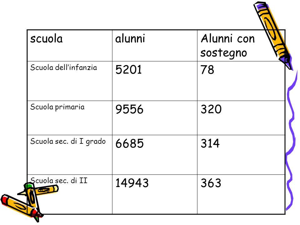 scuola alunni Alunni con sostegno 5201 78 9556 320 6685 314 14943 363