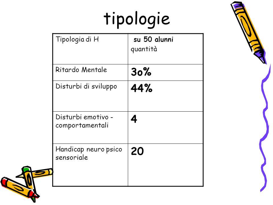 tipologie 3o% 44% 4 20 Tipologia di H su 50 alunni quantità