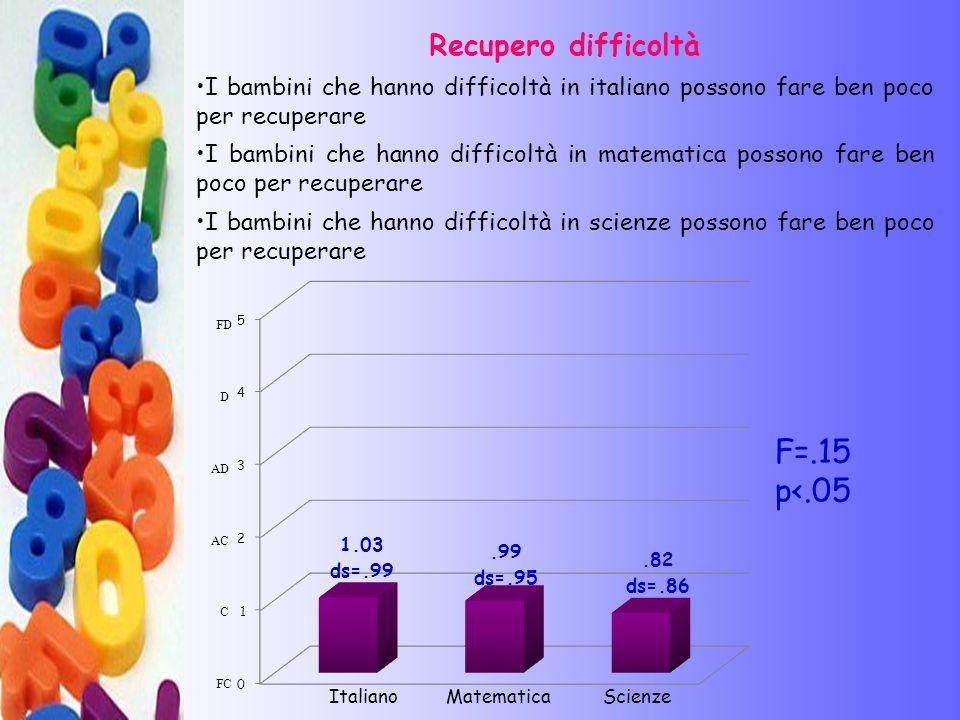 F=.15 p<.05 Recupero difficoltà