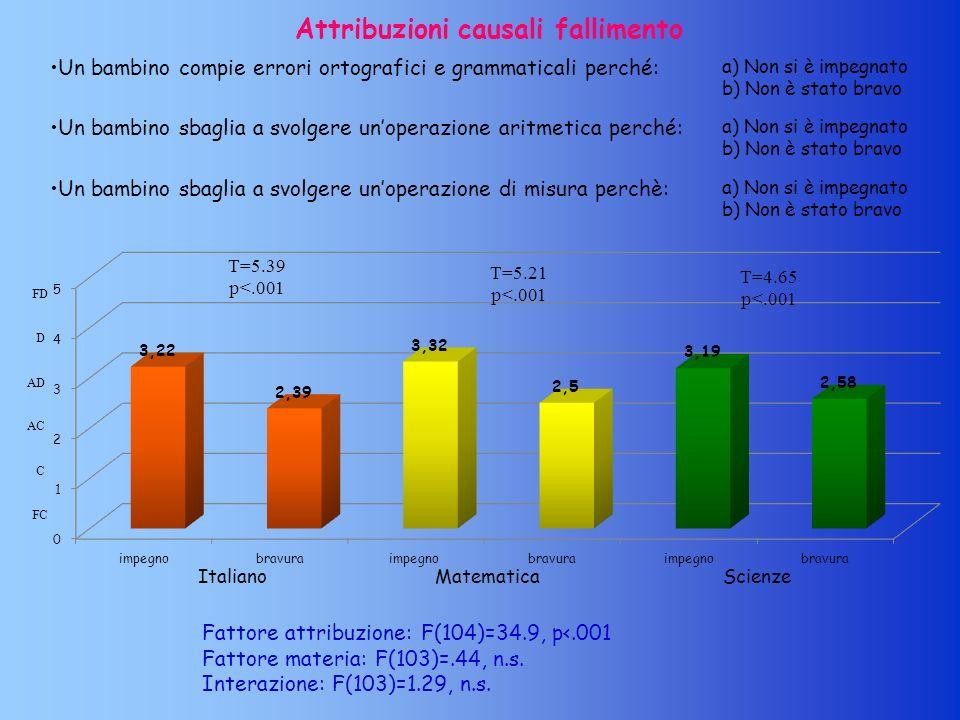 Attribuzioni causali fallimento