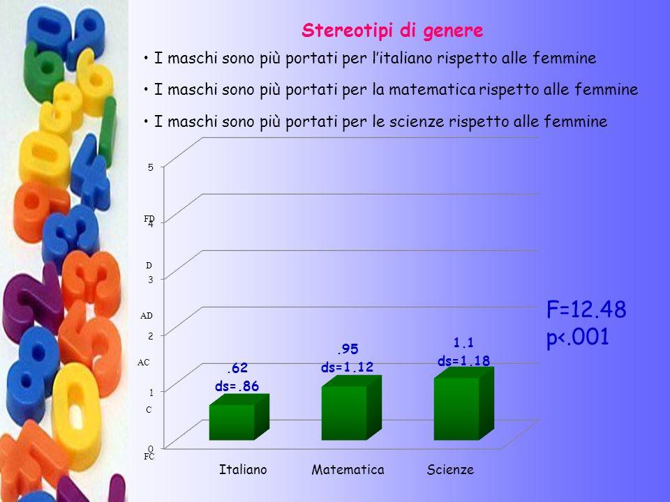 F=12.48 p<.001 Stereotipi di genere