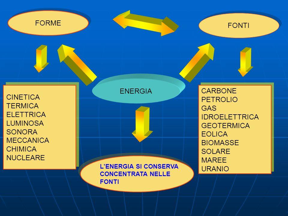 FORME FONTI ENERGIA CARBONE CINETICA PETROLIO TERMICA GAS ELETTRICA