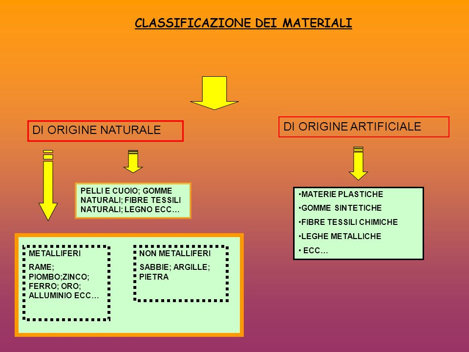 CLASSIFICAZIONE DEI MATERIALI
