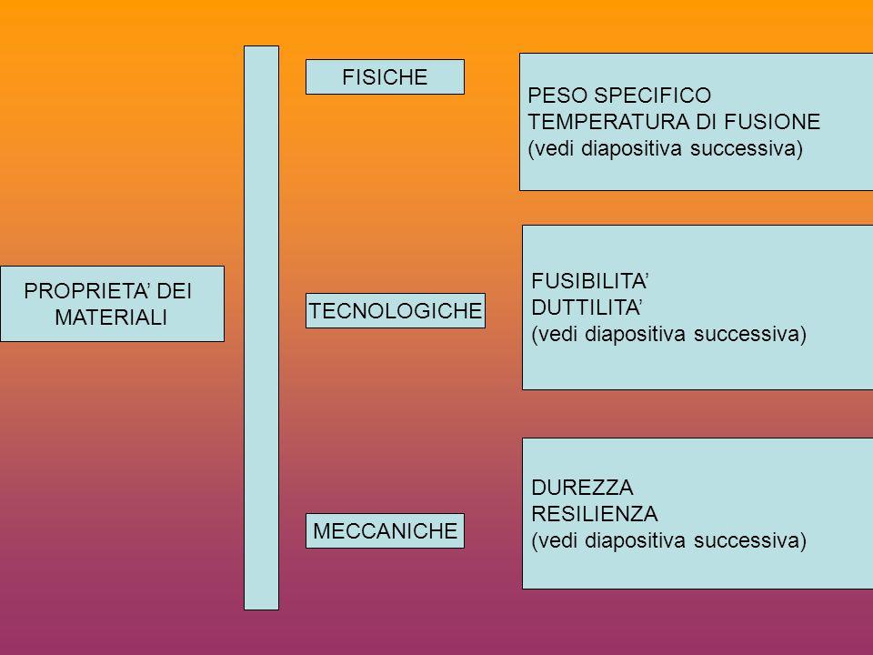 PESO SPECIFICO TEMPERATURA DI FUSIONE. (vedi diapositiva successiva) FISICHE. FUSIBILITA' DUTTILITA'