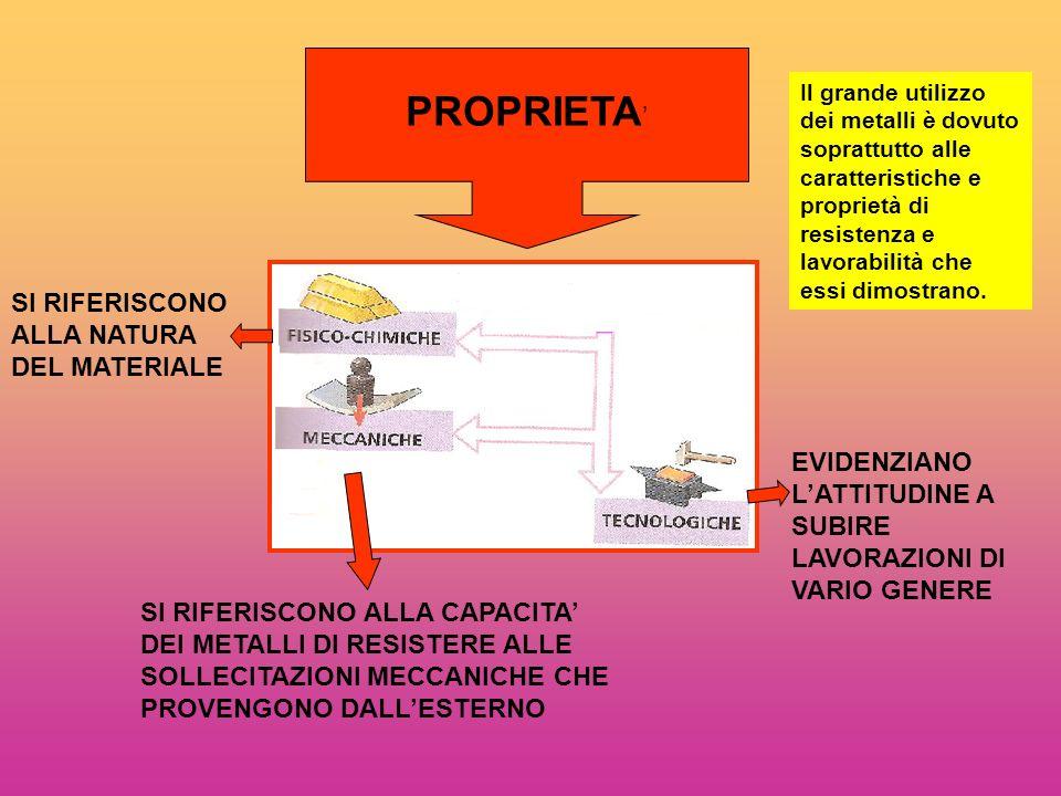 PROPRIETA' SI RIFERISCONO ALLA NATURA DEL MATERIALE