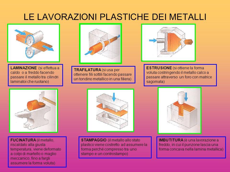 LE LAVORAZIONI PLASTICHE DEI METALLI