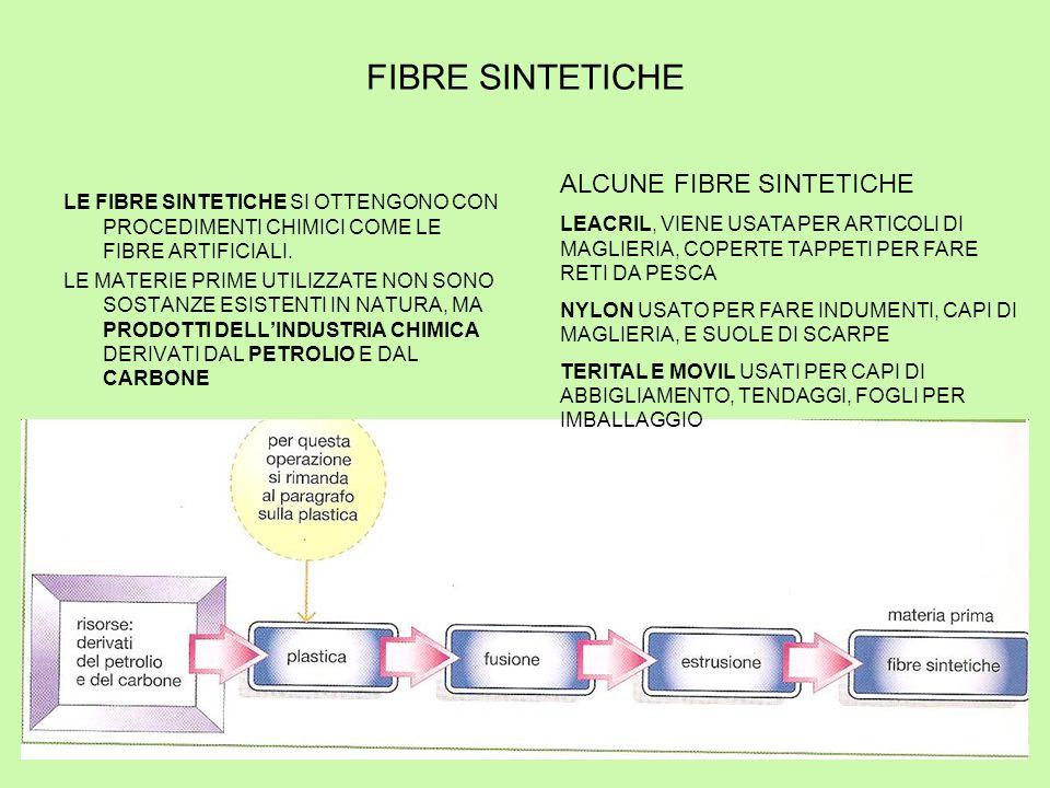 FIBRE SINTETICHE ALCUNE FIBRE SINTETICHE